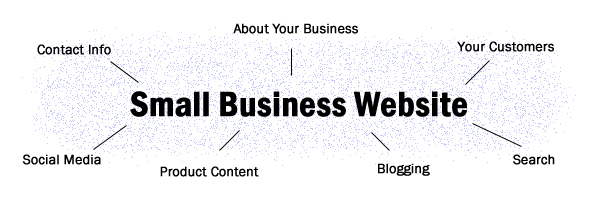 Why your small business needs a website - major components of a webpage